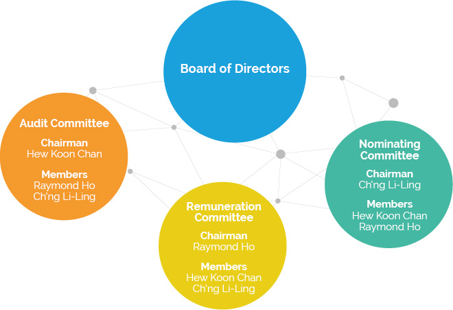 role and importance of corporate governance The role of boards of directors in corporate  one of our main points in this survey is the importance of endogeneity governance.